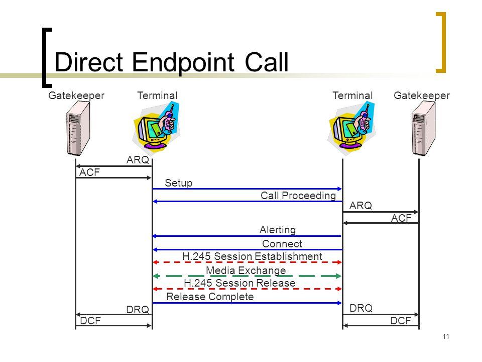 Direct Endpoint Call Gatekeeper Terminal Terminal Gatekeeper ARQ ACF