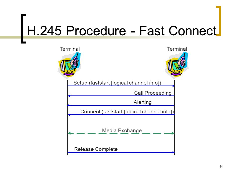 H.245 Procedure - Fast Connect