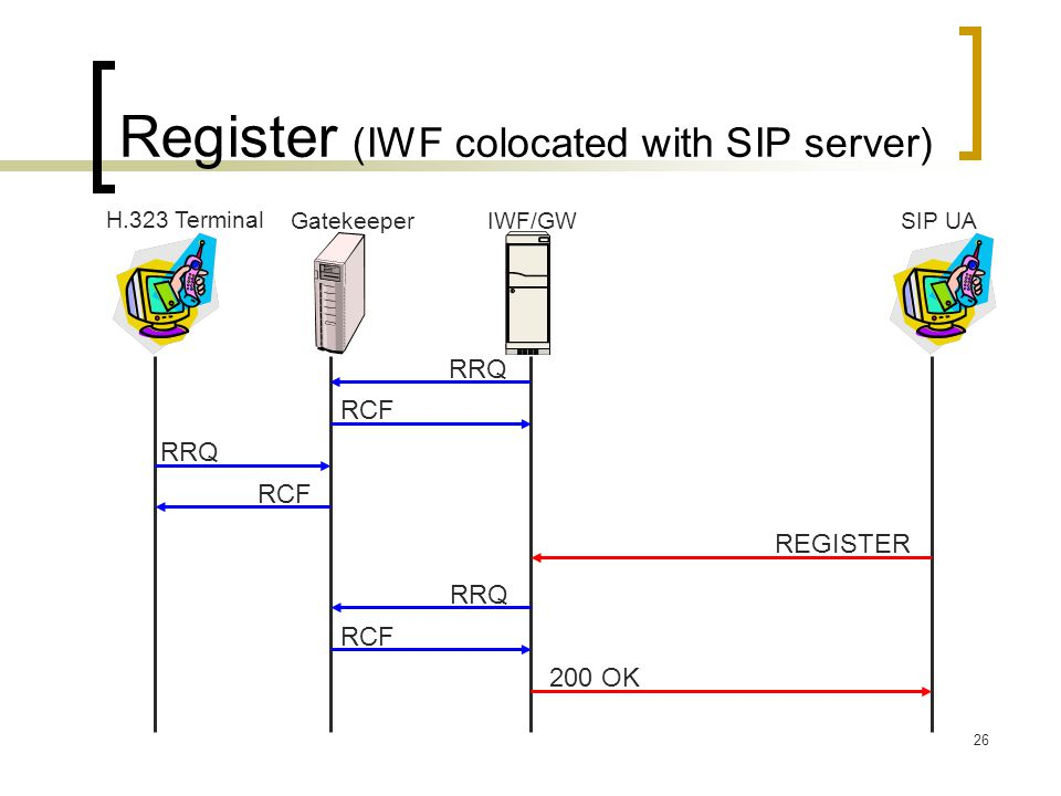 Register (IWF colocated with SIP server)