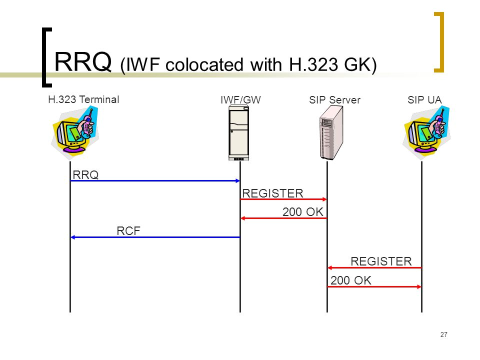 RRQ (IWF colocated with H.323 GK)