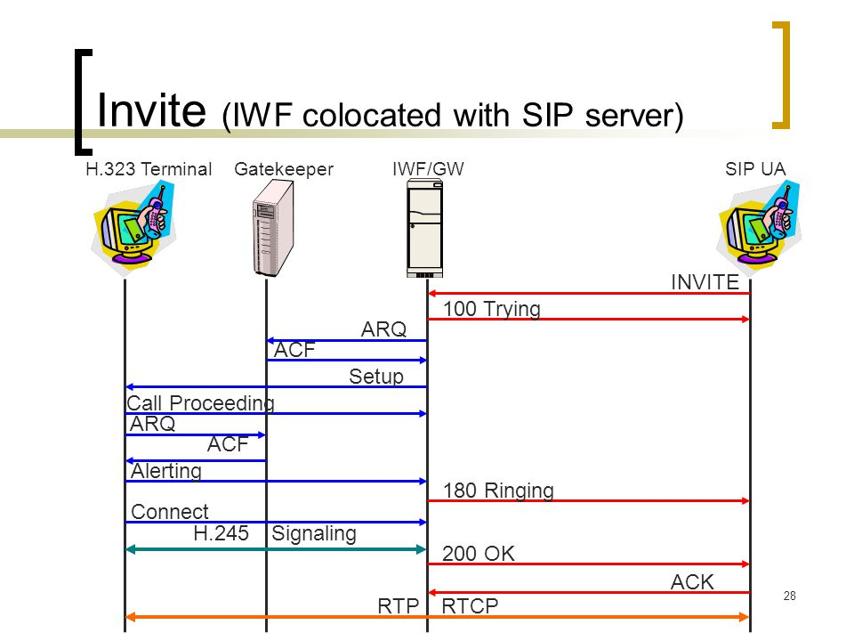 Invite (IWF colocated with SIP server)
