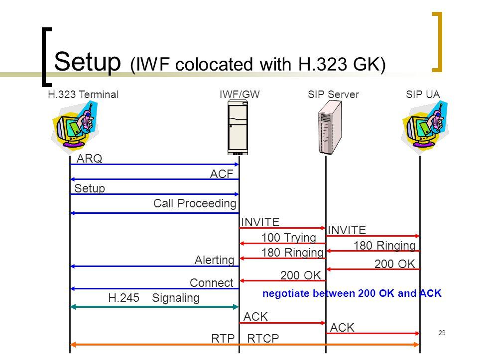 Setup (IWF colocated with H.323 GK)