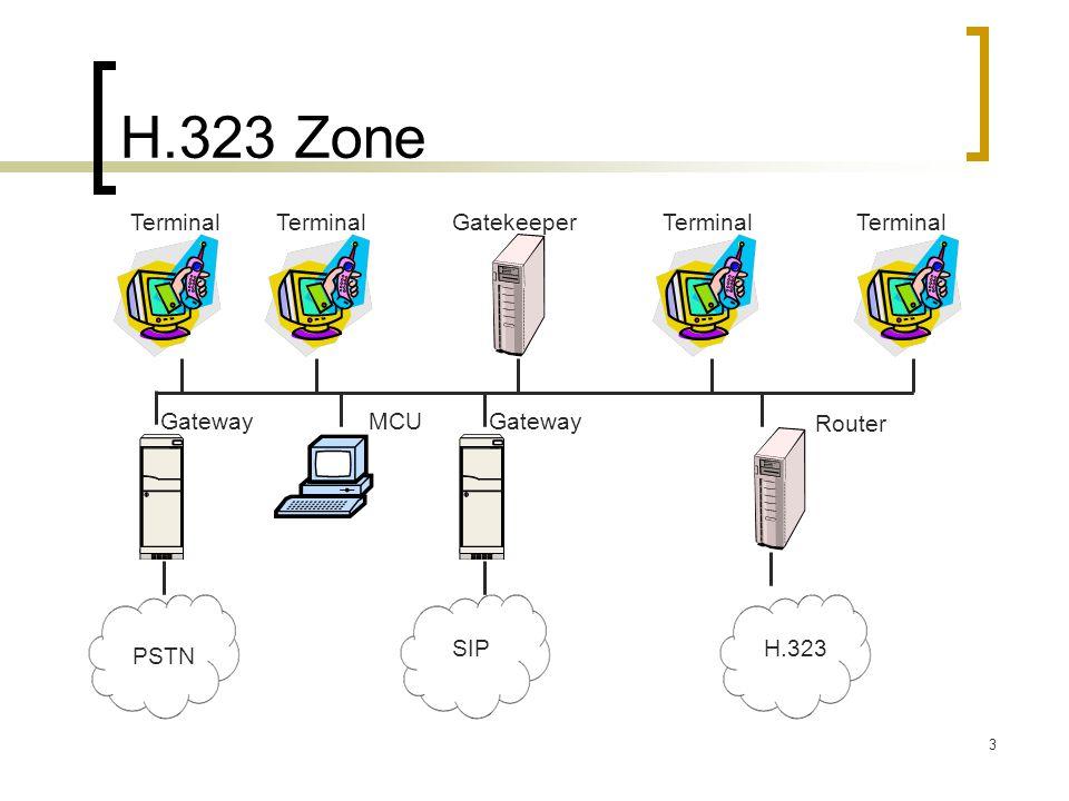 H.323 Zone Terminal Terminal Gatekeeper Terminal Terminal Gateway MCU