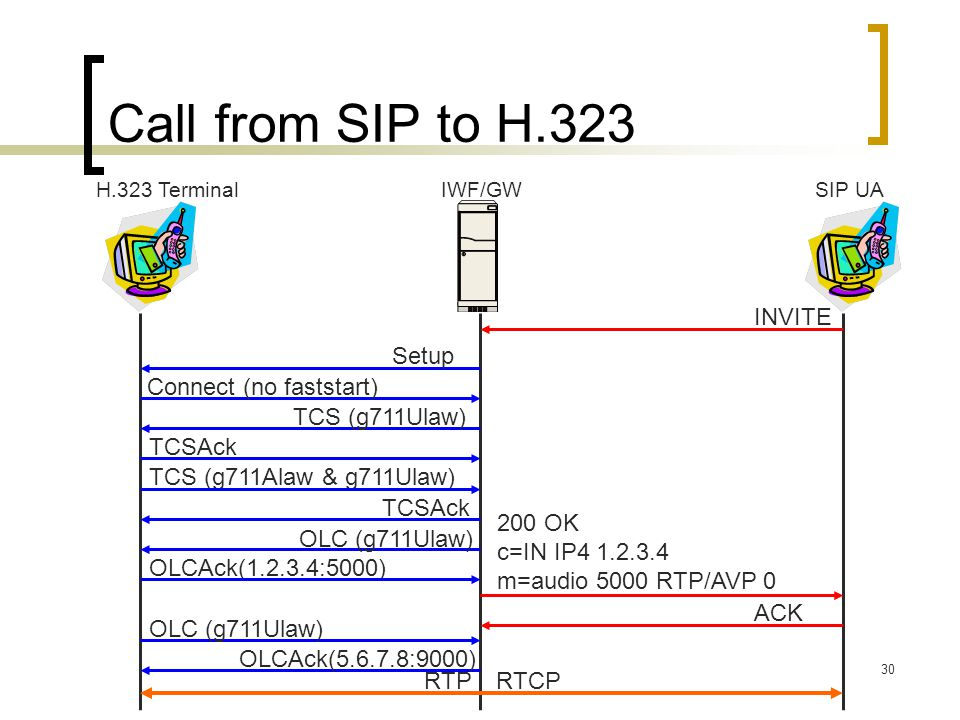 Call from SIP to H.323 INVITE Setup Connect (no faststart)