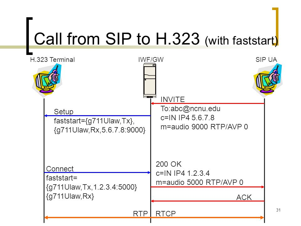 Call from SIP to H.323 (with faststart)
