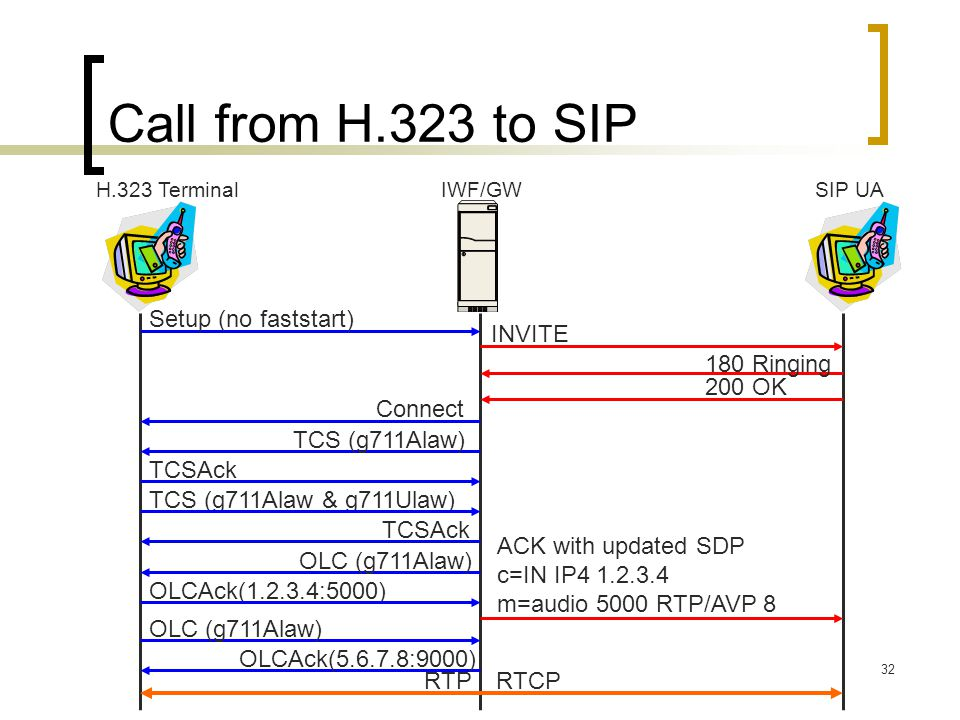 Call from H.323 to SIP Setup (no faststart) INVITE 180 Ringing 200 OK