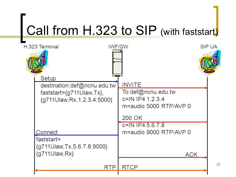 Call from H.323 to SIP (with faststart)