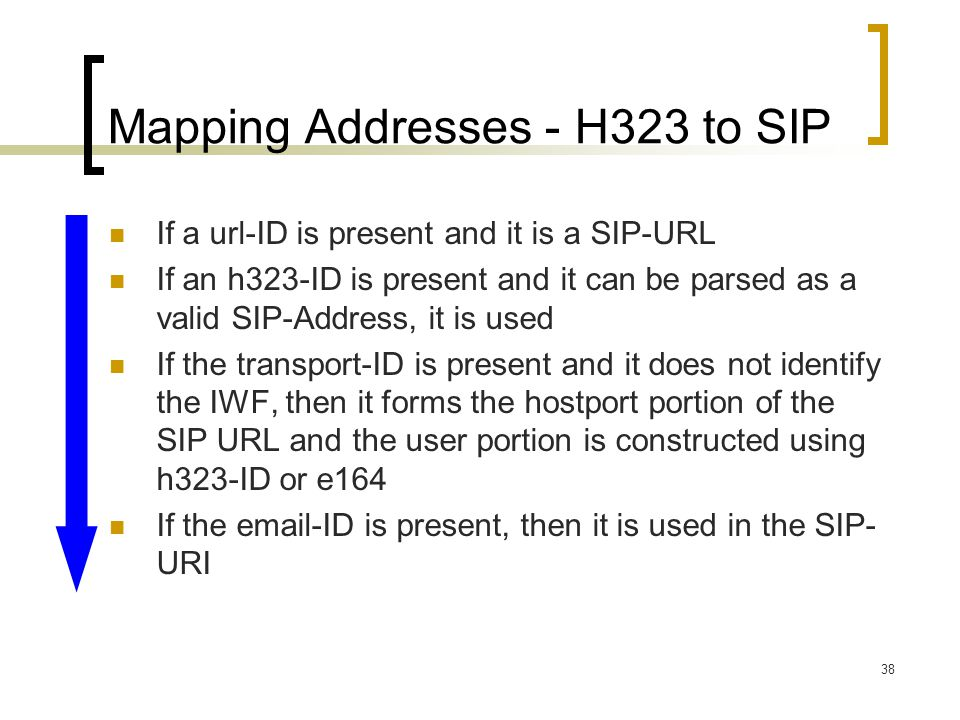Mapping Addresses - H323 to SIP