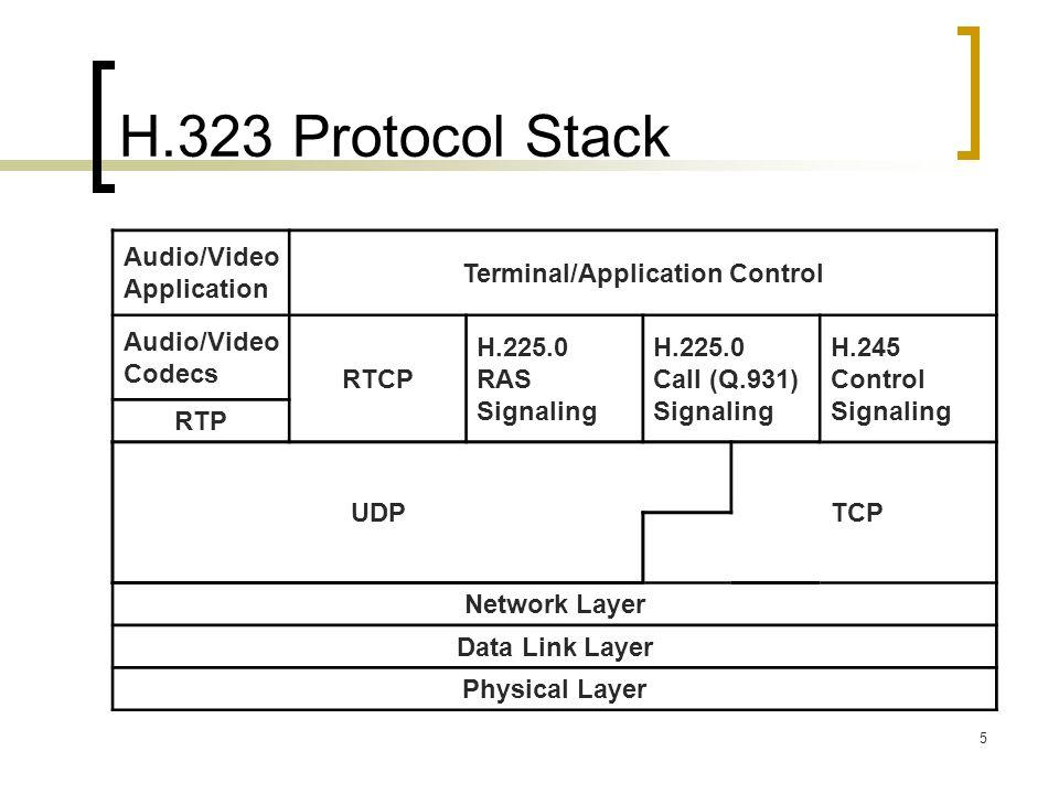 Terminal/Application Control