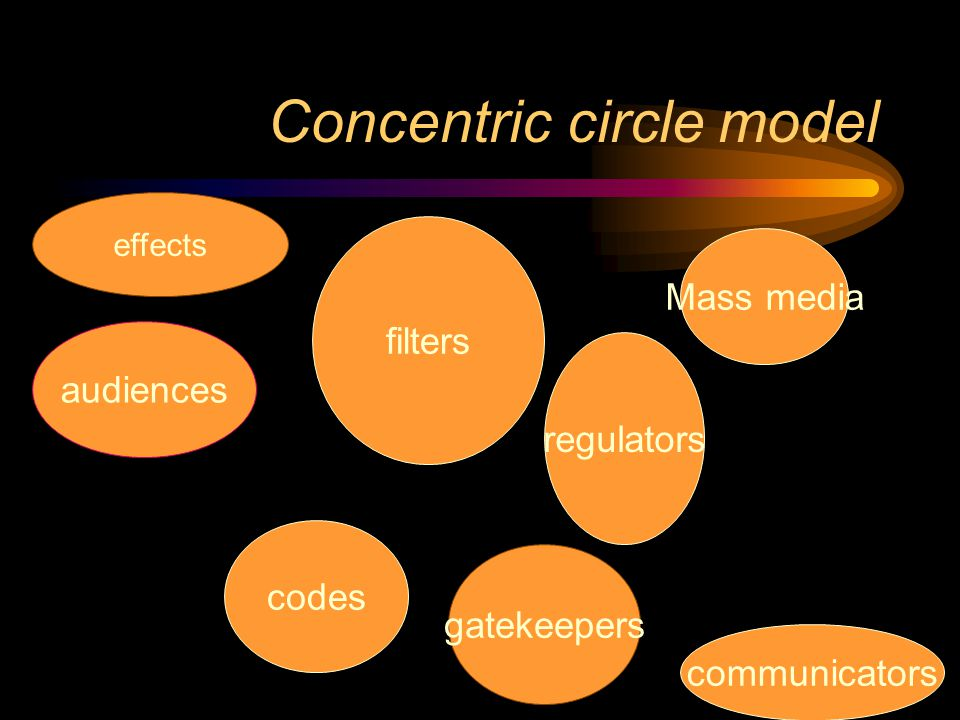 Concentric circle model
