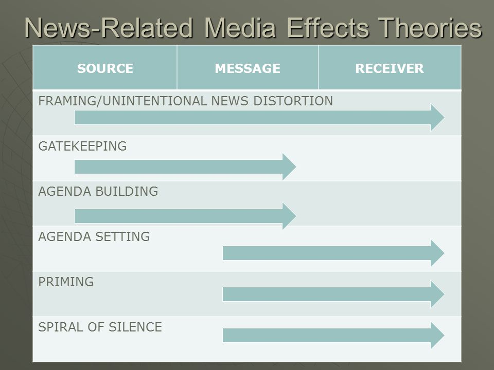 News-Related Media Effects Theories