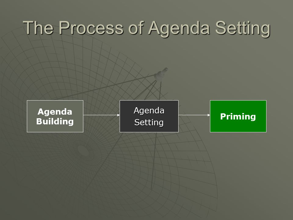 The Process of Agenda Setting