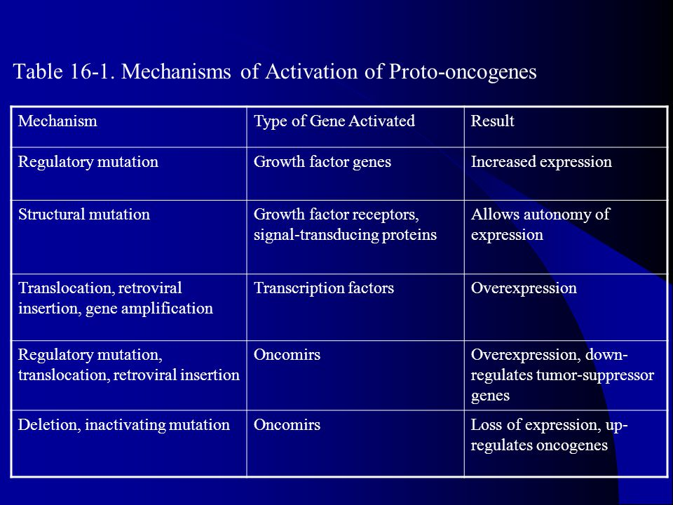Table 16-1. Mechanisms of Activation of Proto-oncogenes
