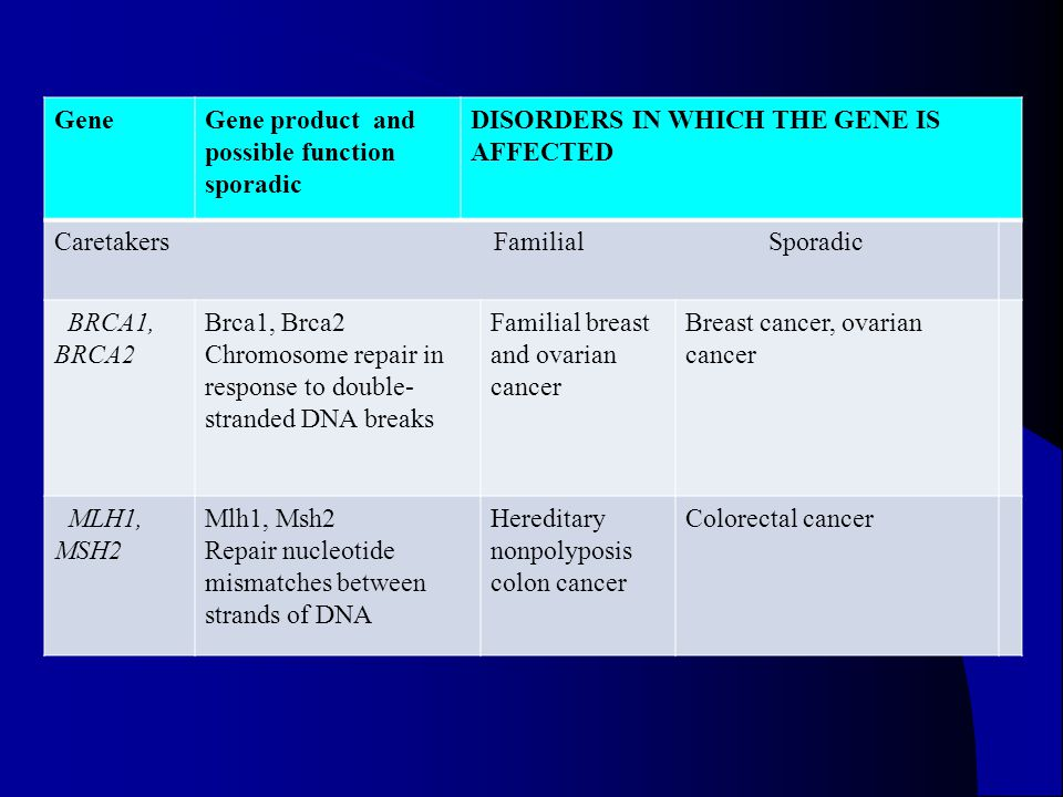 Gene Gene product and possible function sporadic. DISORDERS IN WHICH THE GENE IS AFFECTED.