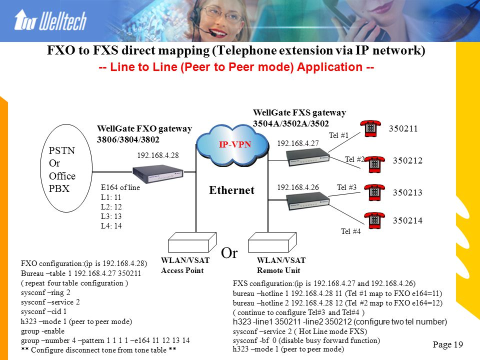 FXO to FXS direct mapping (Telephone extension via IP network) -- Line to Line (Peer to Peer mode) Application --