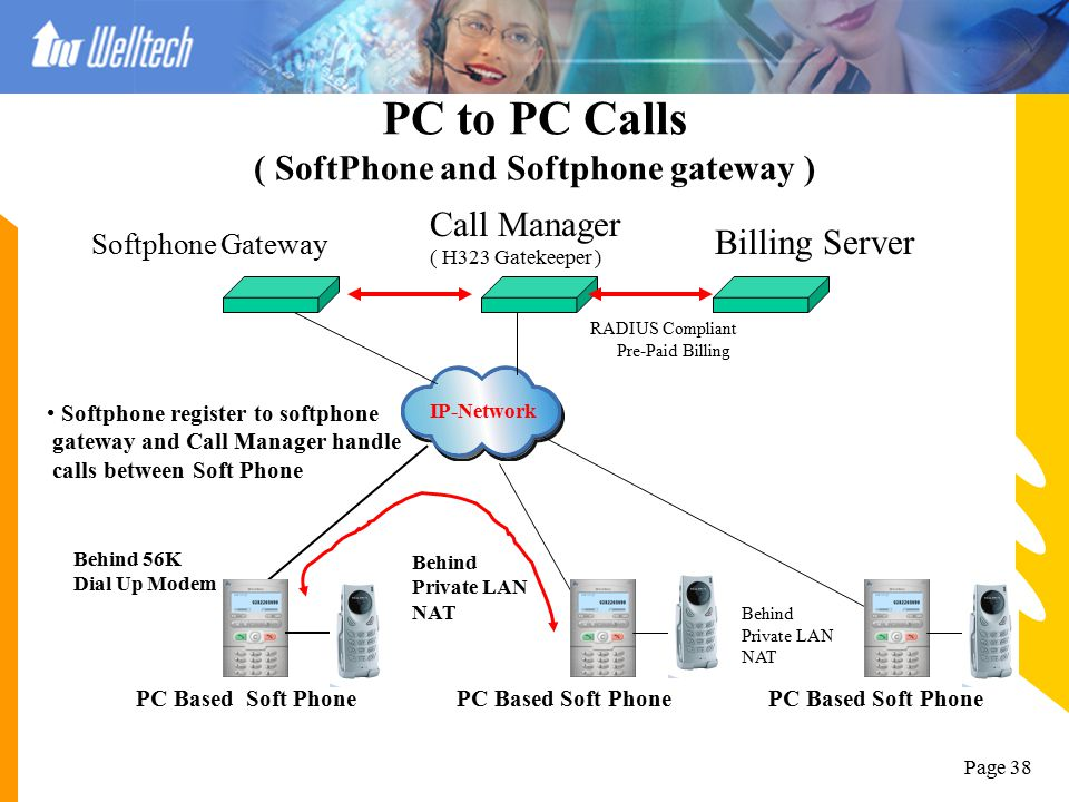 PC to PC Calls ( SoftPhone and Softphone gateway )