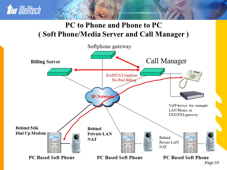 PC to Phone and Phone to PC ( Soft Phone/Media Server and Call Manager )