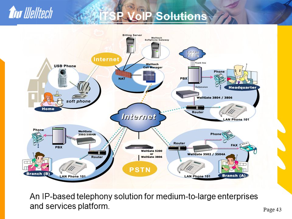 ITSP VoIP Solutions An IP-based telephony solution for medium-to-large enterprises and services platform.