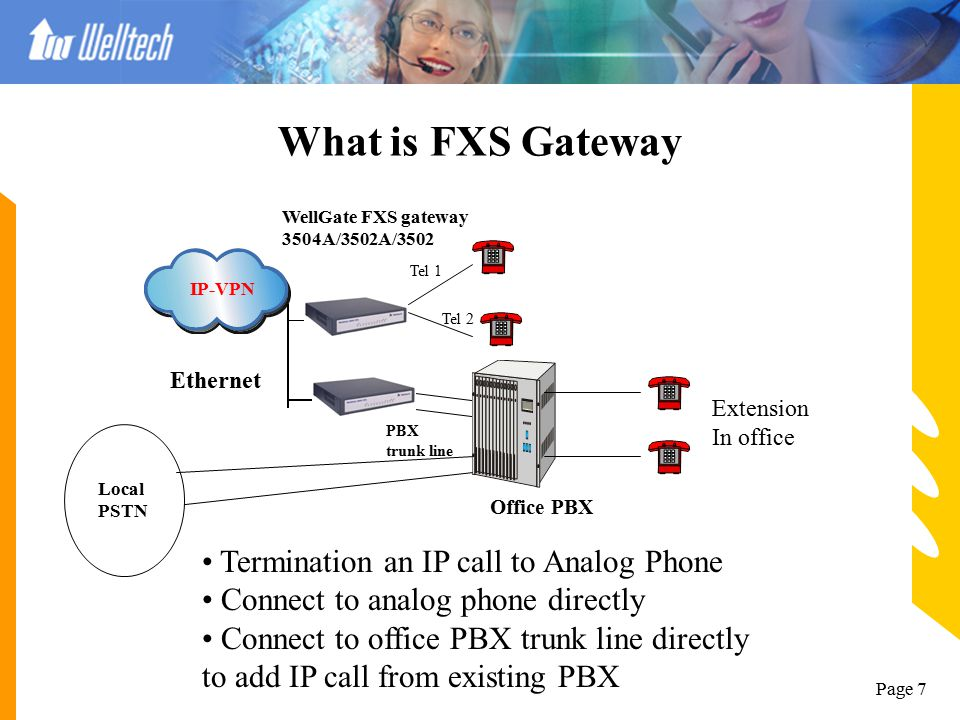 What is FXS Gateway Termination an IP call to Analog Phone