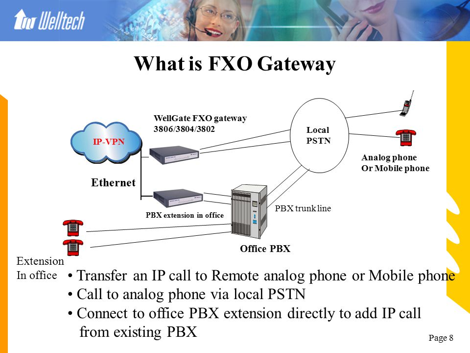 What is FXO Gateway Local. PSTN. WellGate FXO gateway. 3806/3804/3802. IP-VPN. Analog phone. Or Mobile phone.