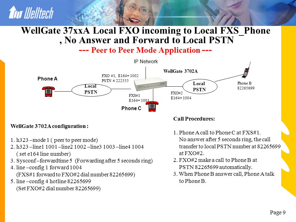 WellGate 37xxA Local FXO incoming to Local FXS_Phone , No Answer and Forward to Local PSTN --- Peer to Peer Mode Application ---
