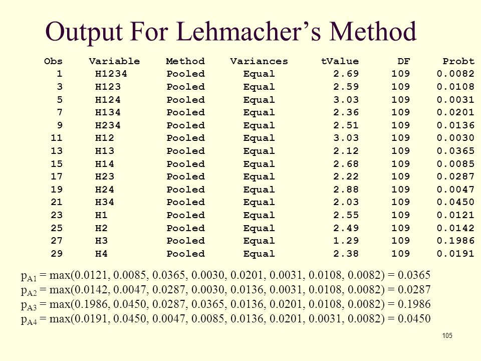 Output For Lehmacher's Method
