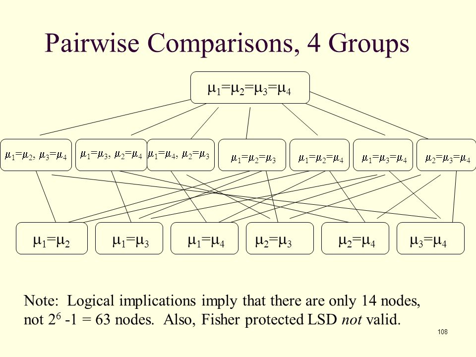 Pairwise Comparisons, 4 Groups