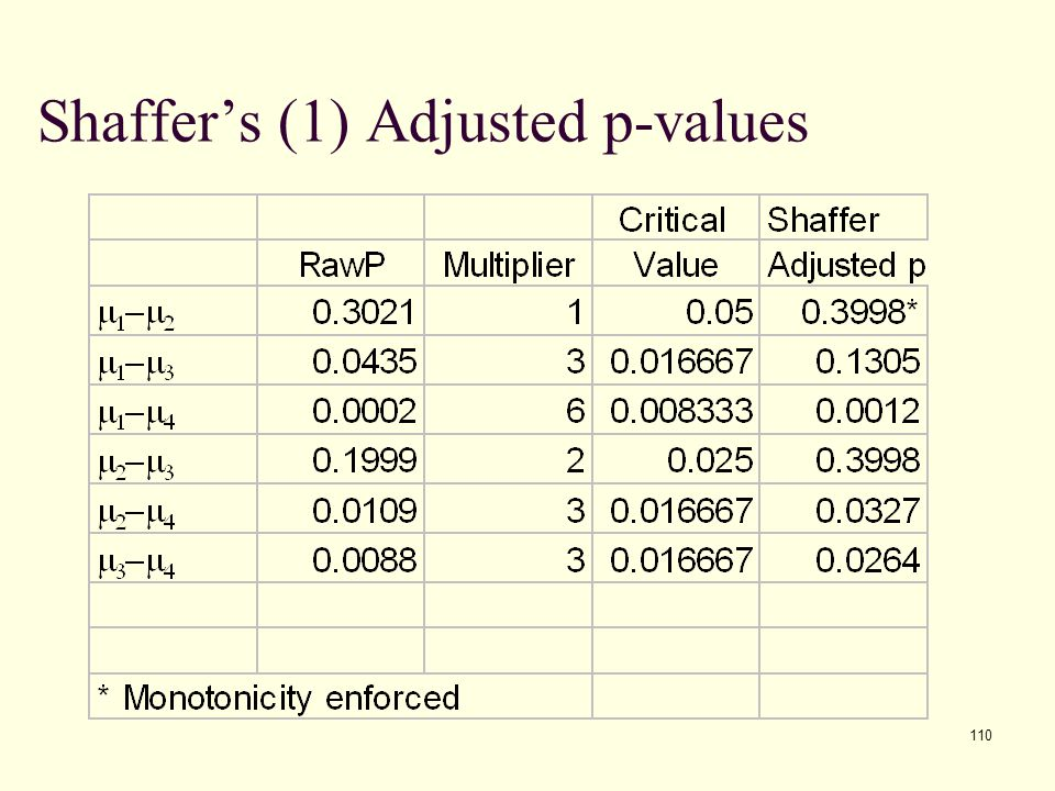 Shaffer's (1) Adjusted p-values