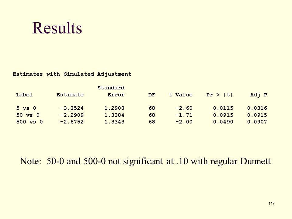 Results Estimates with Simulated Adjustment. Standard. Label Estimate Error DF t Value Pr > |t| Adj P.