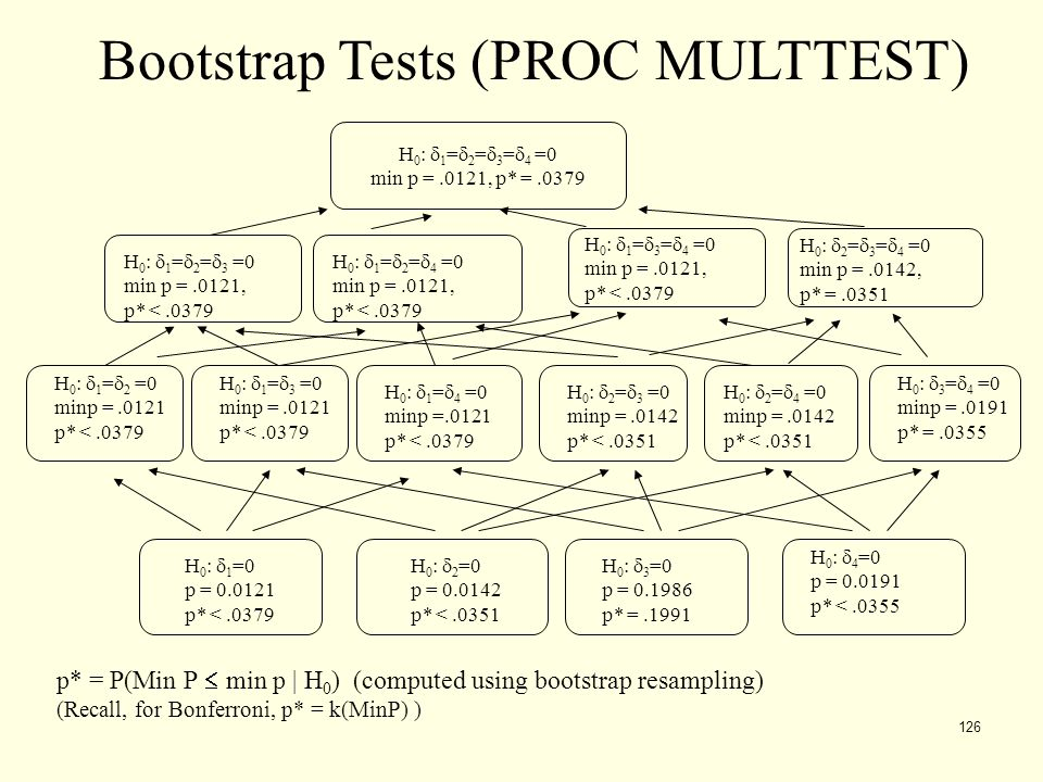 Bootstrap Tests (PROC MULTTEST)