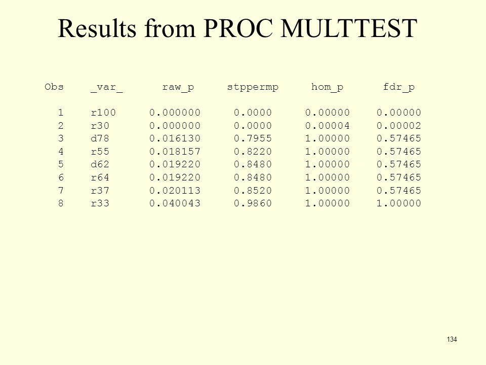 Results from PROC MULTTEST