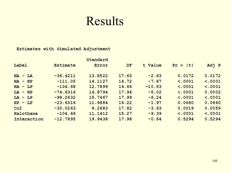 Results Estimates with Simulated Adjustment Standard