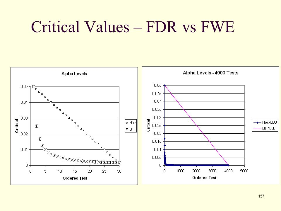Critical Values – FDR vs FWE