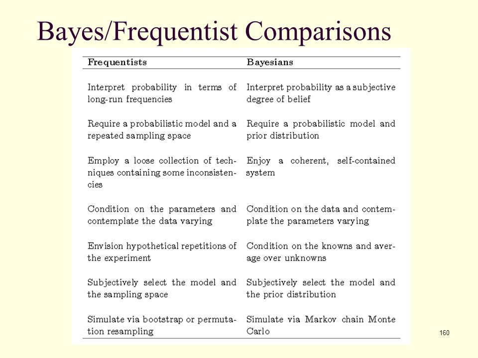 Bayes/Frequentist Comparisons