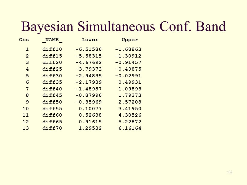 Bayesian Simultaneous Conf. Band
