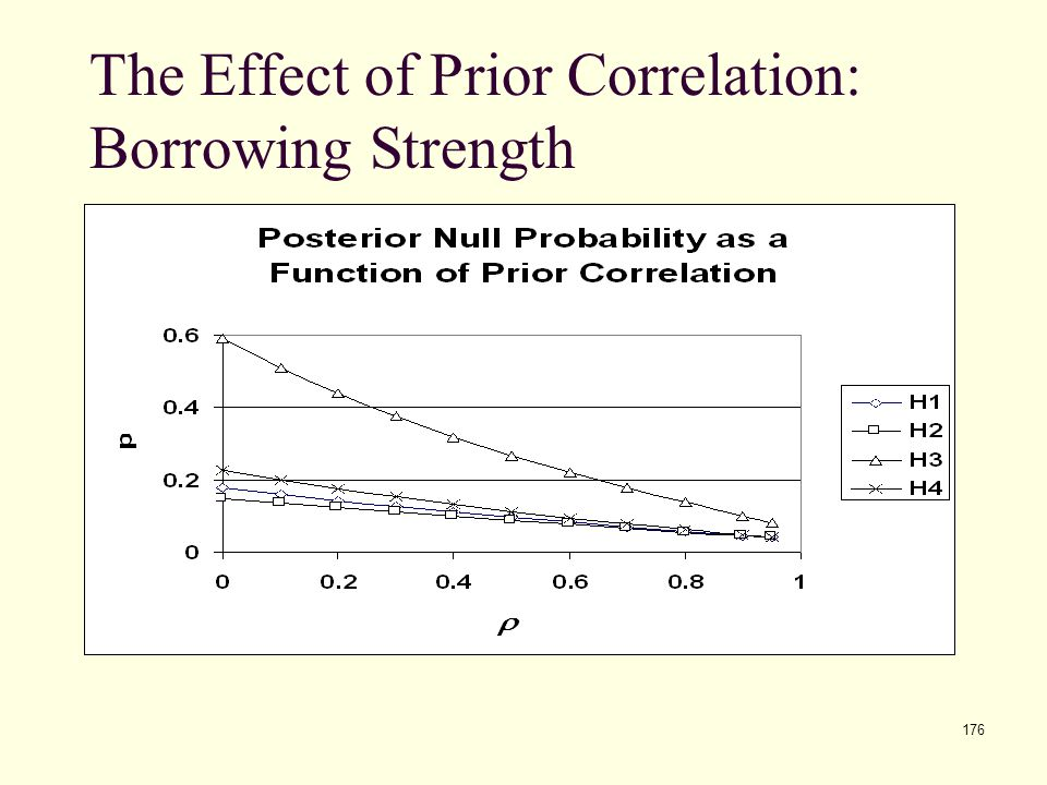 The Effect of Prior Correlation: Borrowing Strength