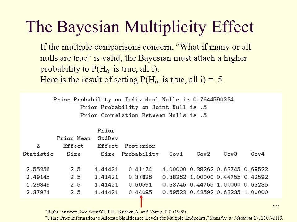 The Bayesian Multiplicity Effect