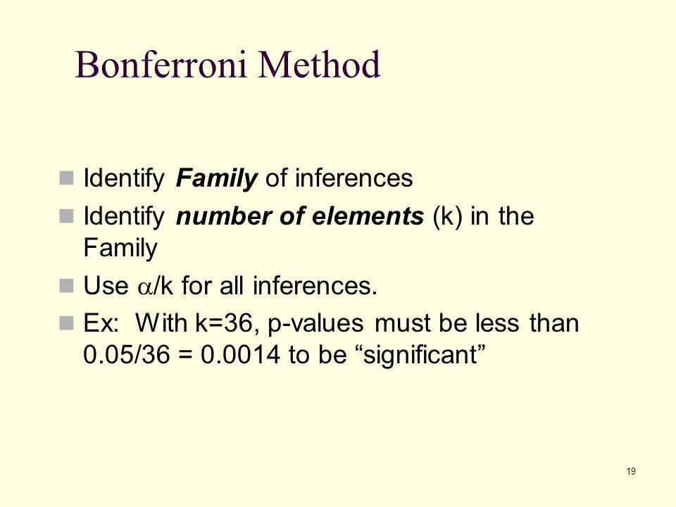 Bonferroni Method Identify Family of inferences