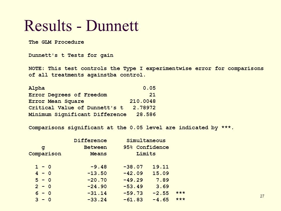 Results - Dunnett The GLM Procedure Dunnett s t Tests for gain