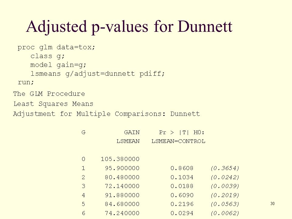 Adjusted p-values for Dunnett