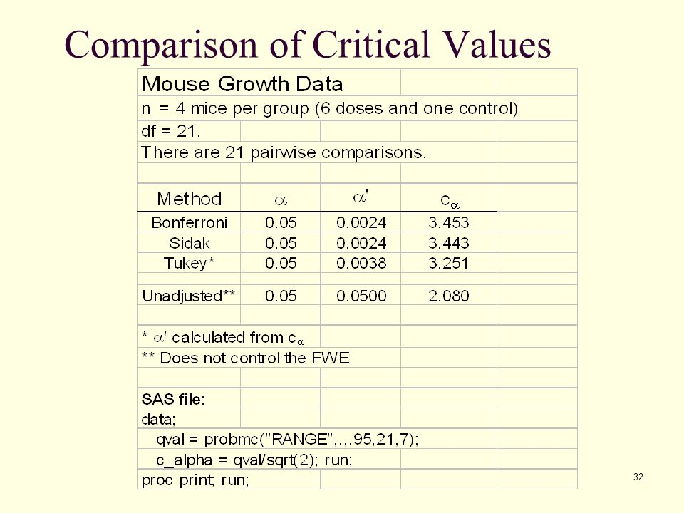 Comparison of Critical Values