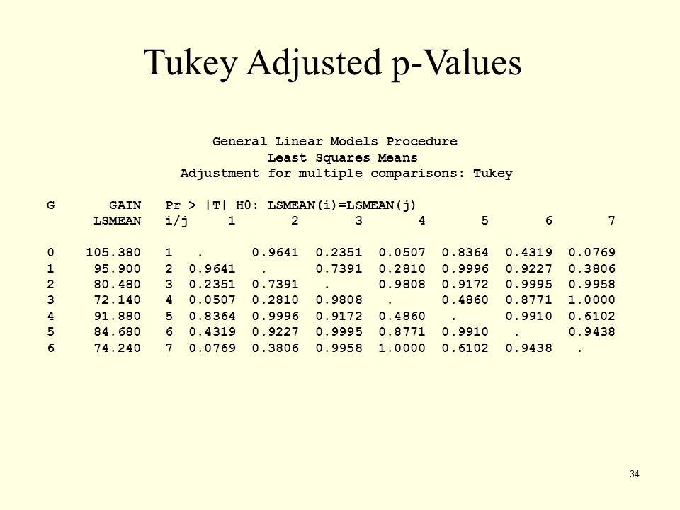 Tukey Adjusted p-Values