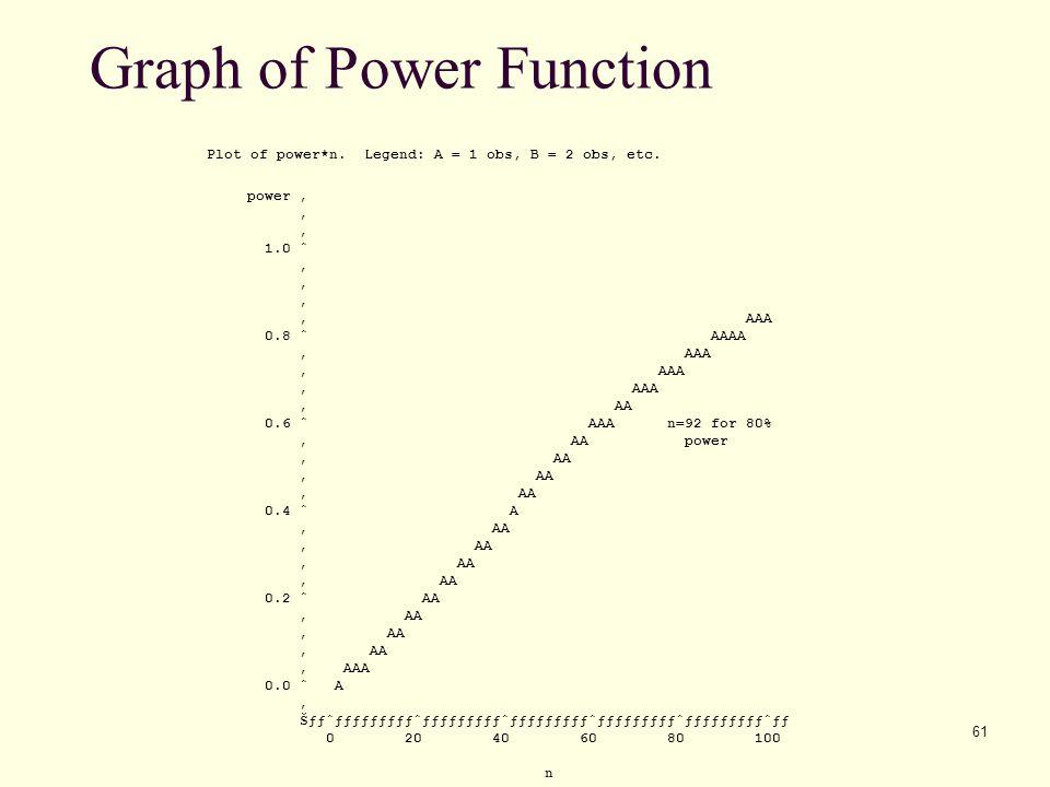 Graph of Power Function