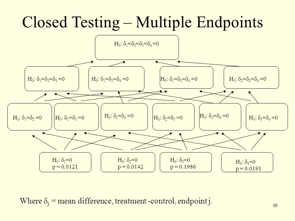Closed Testing – Multiple Endpoints