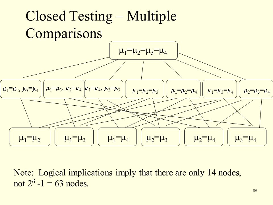 Closed Testing – Multiple Comparisons