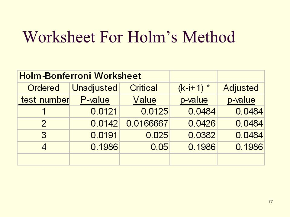 Worksheet For Holm's Method