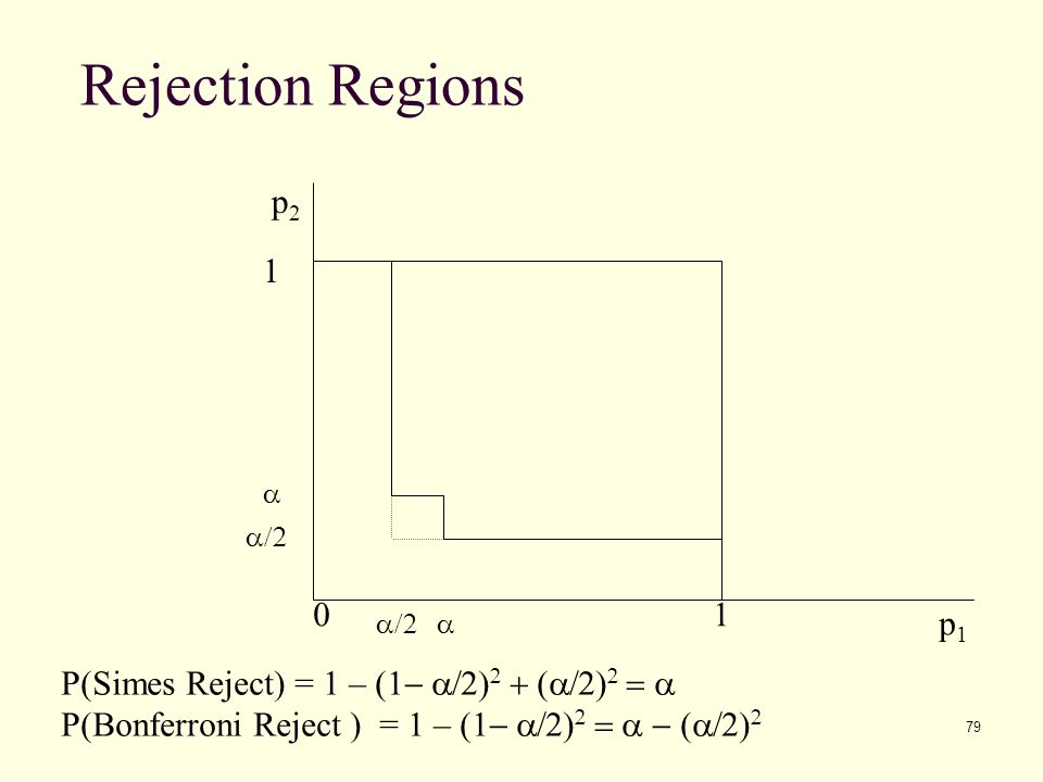 Rejection Regions p2. 1. a. a/2. 1. a/2. a. p1. P(Simes Reject) = 1 – (1- a/2)2 + (a/2)2 = a.