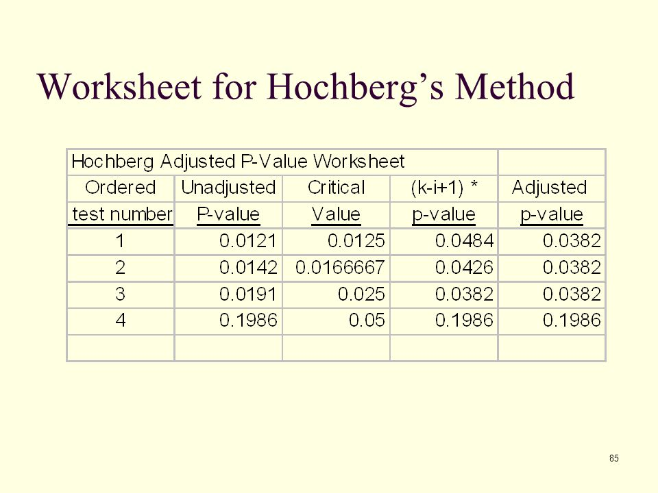 Worksheet for Hochberg's Method