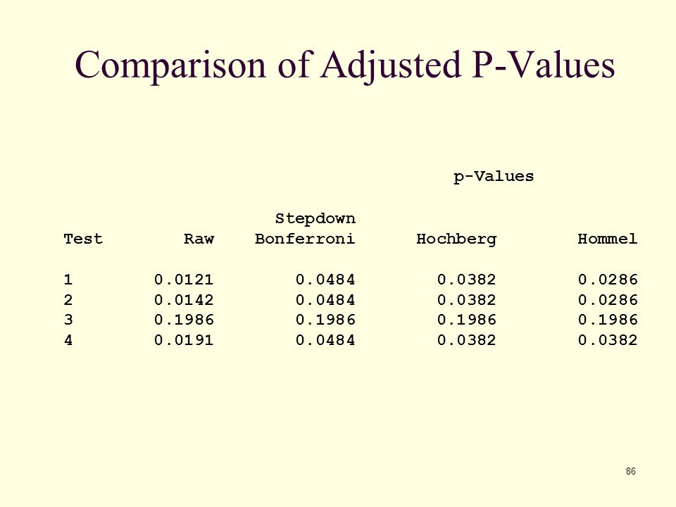 Comparison of Adjusted P-Values