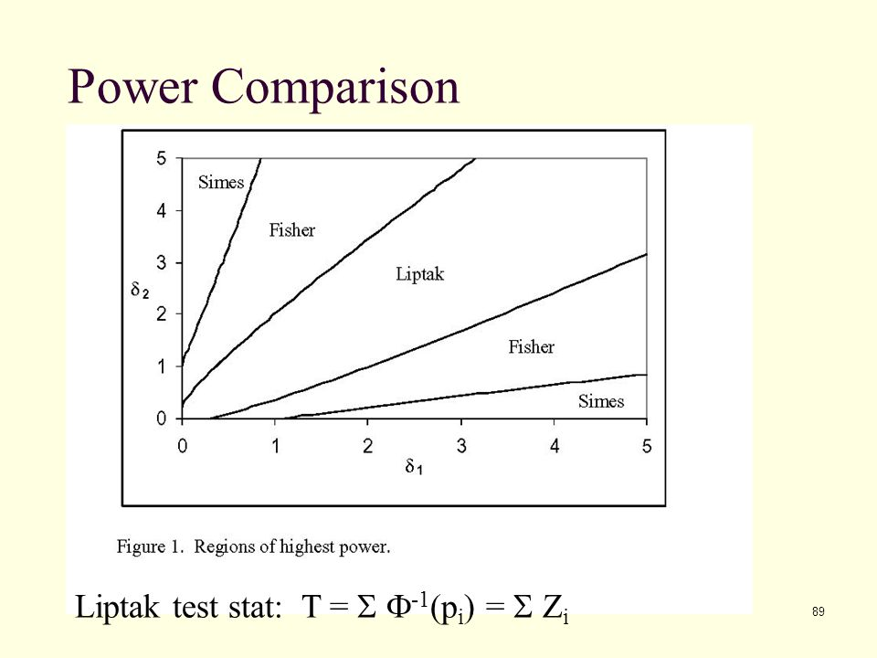 Power Comparison Liptak test stat: T = S F-1(pi) = S Zi